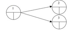 diagramme-de-pert-deux-taches