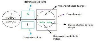 diagramme-de-pert-representation-tache