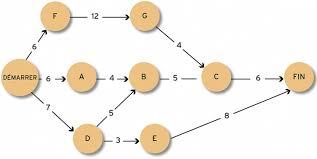 diagramme-de-pert-schema