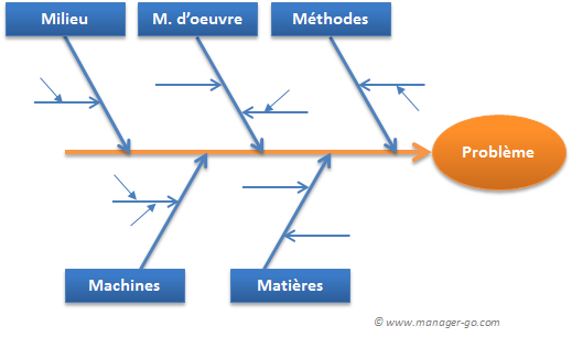 Diagramme de rencontre de plan de main