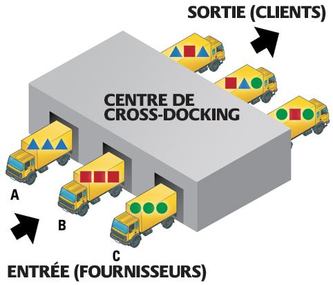 cross-docking-explication