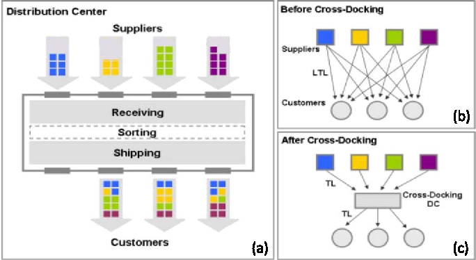 cross-docking-information