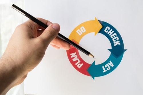 La roue de deming ou méthode PDCA: définition et étapes
