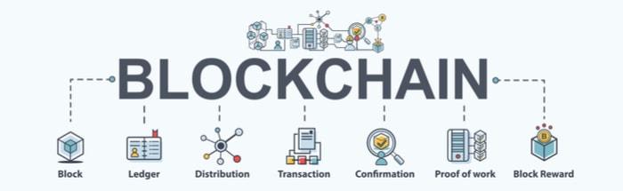 blockchain techno