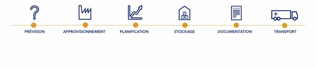 logiciel-gestion-logistique-et-transport-vision