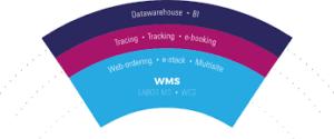 wms-logistar